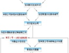镇江市全范围专业财务代理机构兼职会计财务外包做账报