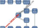 定做软件开发/定制网站建设/微信公众号/炫梦定制软件设计
