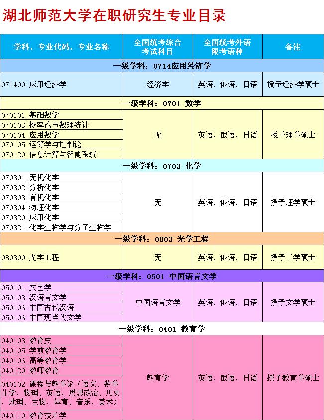 湖师大在职研究生专业目录.png