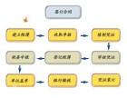 泉州启耀注册香港海外公司 代表处 协会 中心