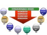 哈尔滨PHP基础语法 MYSQL数据库应用等课程学习