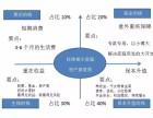 海南香港保险投资,海南香港保险代理