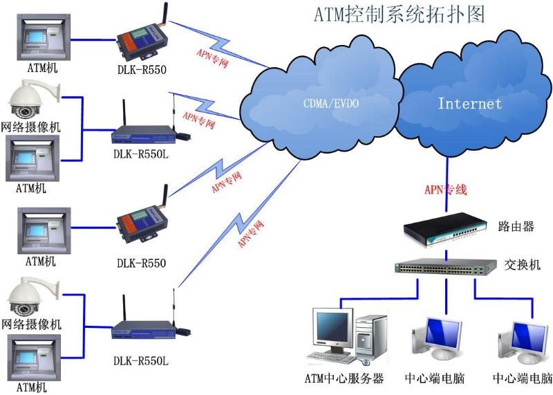 RS-232串口透明传输全网无线路由器