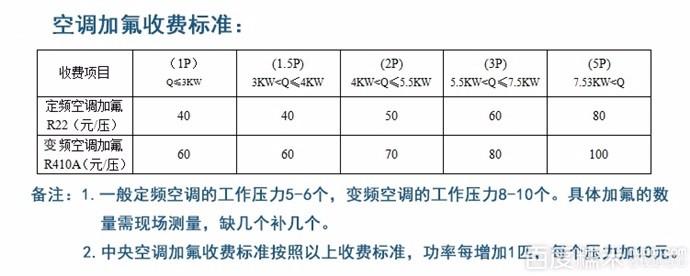 北京空调维修加氟,中央空调维修,提供正规发票!