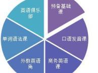 上海英语培训机构哪个收费合理,培训效果比较好
