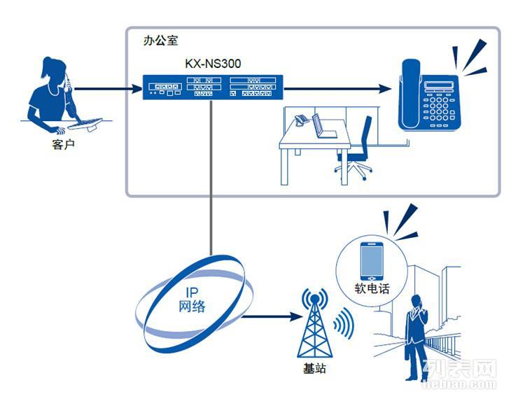 专业布放电力线/视频线/电话线/广播音频线