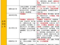 四川师范大学自考本科有哪些专业?什么专业通过率高?