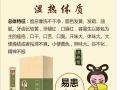 中医养生体质调理加盟