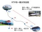 芝麻旅游 韩国KTX火车票代订 首尔KTX 釜山KTX