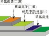 专业承接各类地坪漆工程施工,环氧漆,防腐地坪工程