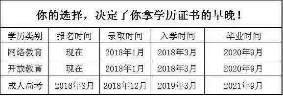 石家庄2018年春季远程教育业余学历开始入学啦!一习教育