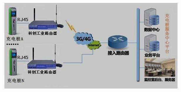4g全网路由器 全网通工业路由器 全网VPN路由器