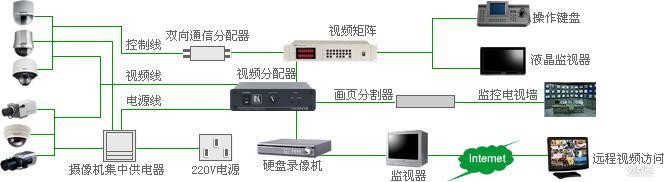 浦东监控安装 监控维修 网络布线 IT外包 金桥 外高桥