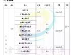 青岛理工大学专升本学历辅导培训