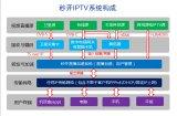 秒开网络缓存系统 秒开网络IPTV 酒店互动电视系统