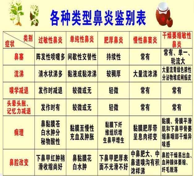 珠海开鼻炎馆的都发了中山开鼻炎馆的都发了广州开鼻炎馆的都发了