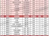 2020年西安培华学院专升本开始报名啦