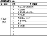 2020年北京双证研究生MA农业硕士招生简章