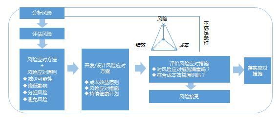 交广国际管理咨询公司如何进行企业风险管控