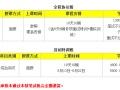 运城华智教育2017年山西省农村信用社招考辅导培训