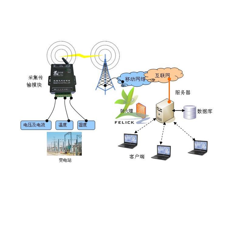 菲利科电厂变电站远程无线监控系统