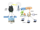 菲利科电厂变电站远程无线监控系统 智能电网 发电能源/环境监测