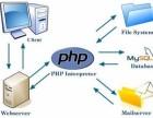 PHP核心函数库 php语言培训中心 重庆达内教育