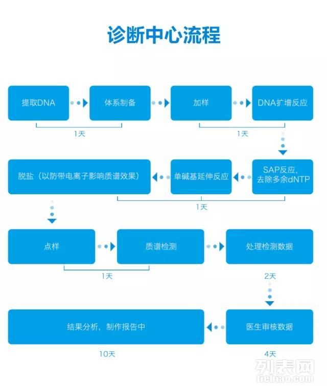 北京基因测序加盟