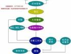 病理信息管理系统 病理科工作站 液基信息系统 皮肤信息系统
