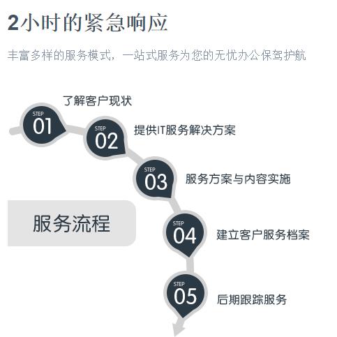 北京IBM,DELL,HP服务器维修免费检测