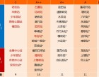 深圳地铁3号线)4号线一手资源