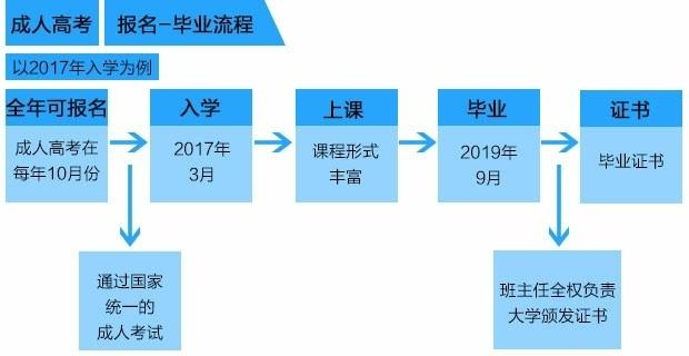 河南财经政法大学成人高考函授班官方直属报名中心