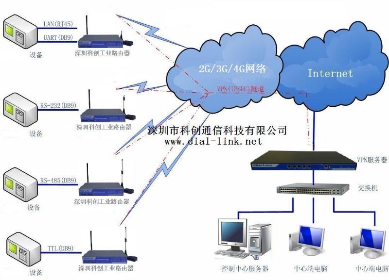 VPN服务器,VPN Server