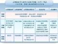北京计算机技术与软件专业技术资格(水平)考试软考工程师职称