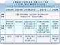 北京网络工程师中级职称软考工程师积分落户选盛泰鼎盛