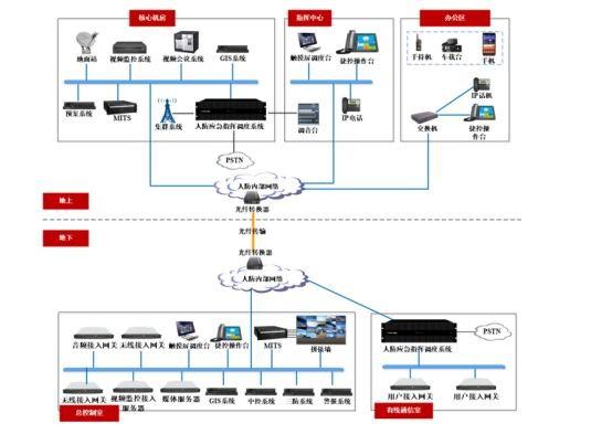 日华科技人防指挥调度系统实现多系统协同调度
