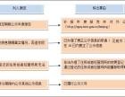 广州公司被列入异常名录怎么移除?
