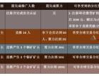 福州PETC光伏能源币开发PETC区块链矿机理财定制开发
