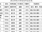 山东财经、山师、曲师、浙江师范济南成考报名处