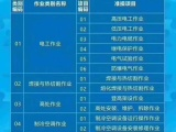 上海低壓電工作業,上海高壓電工作業,上海電工證培訓報名
