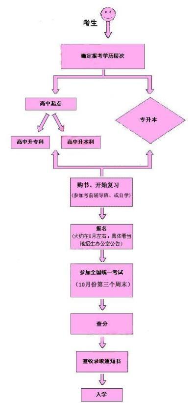 拿学历到华文函授 成考 专升本 高起专 网络