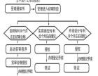 天津厚创代理商标注册 专利申请 高新 双软