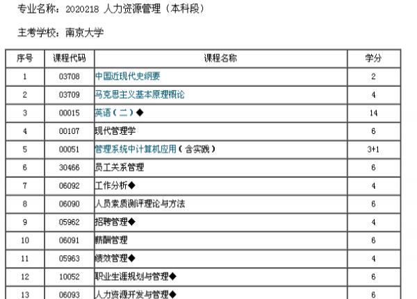 徐州南京大学人力资源自考本科报名徐州学历报名徐州专升