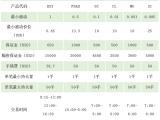 香港恒生指数狮子国际期货平台开户手续费