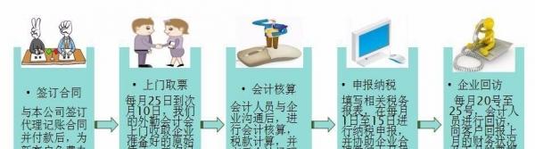 鞍山慧算账专业会计团队(200/月起)为您服务
