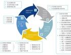 交广国际管理咨询公司如何进行金融行业人力资源规划