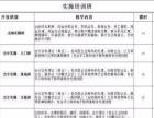 滨江区专业会计实操培训,专业会计教学