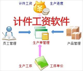 深圳计件工资软件,深圳计件工资系统,深圳计件工资程序