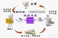 天津房产短期贷款 短期拆借服务内容简介