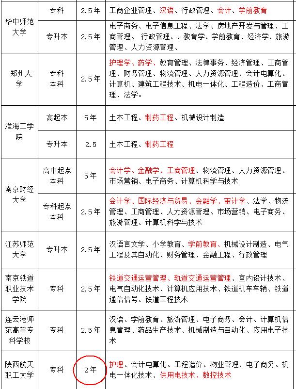 2018华中师范大学专升本火热报名中 徐州舟炬教育